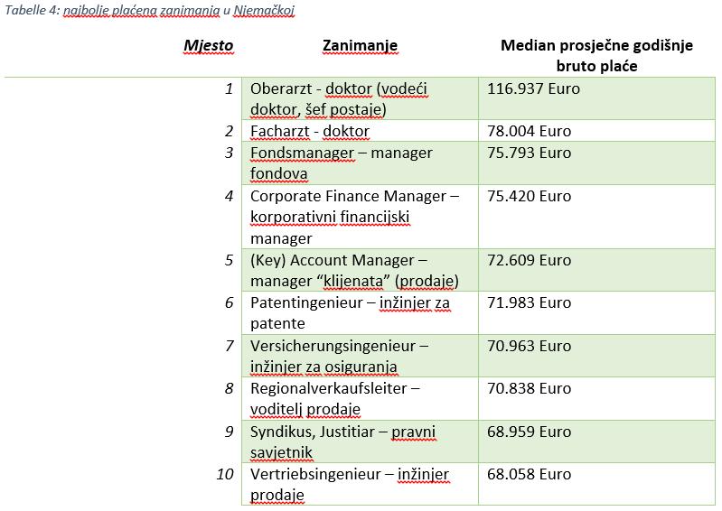plaća u njemačkoj prosjek