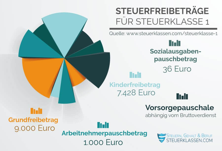 Porezne klase u Njemačkoj